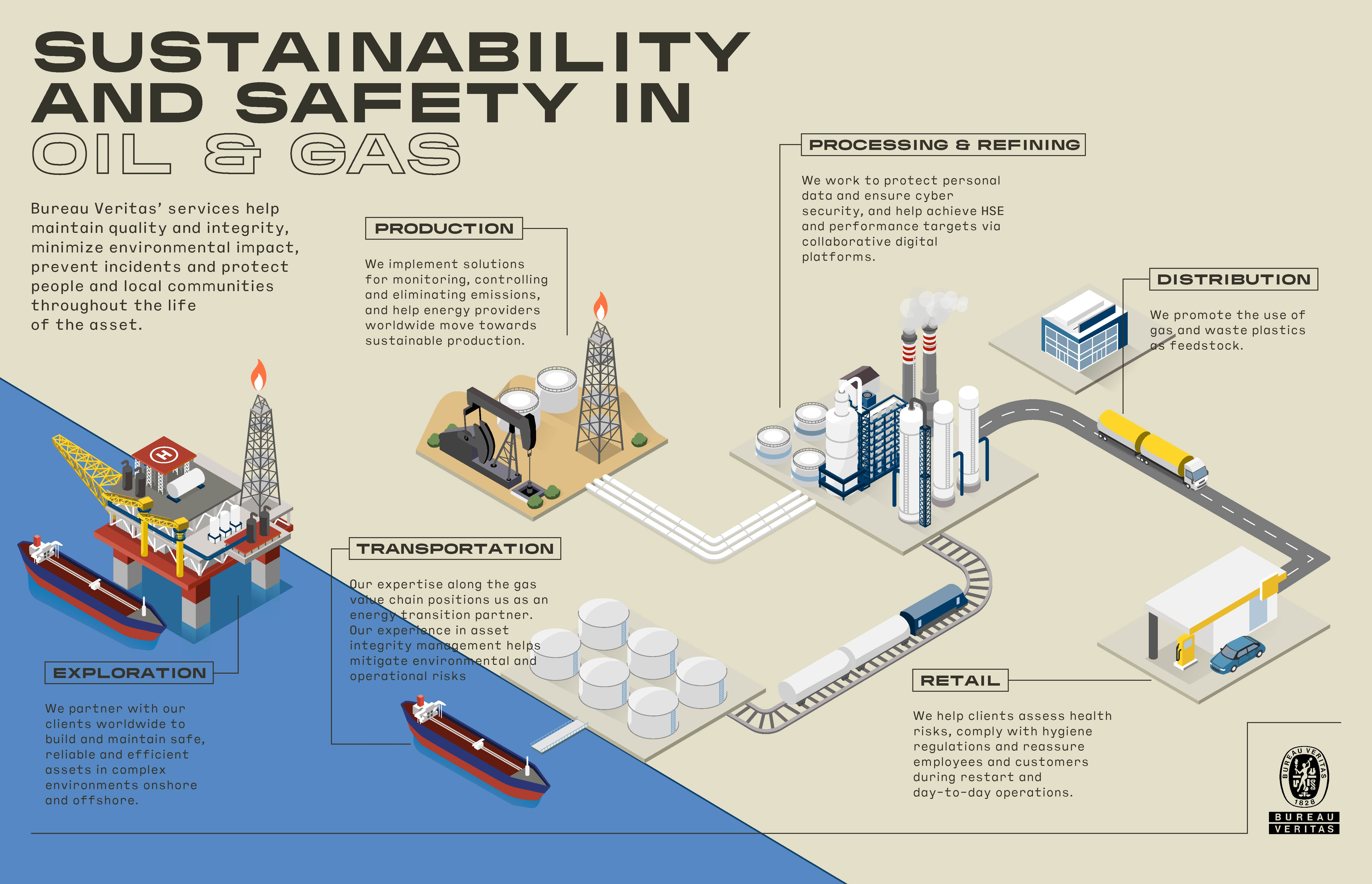 BV-OilGas-01_Sustainability-and-safety