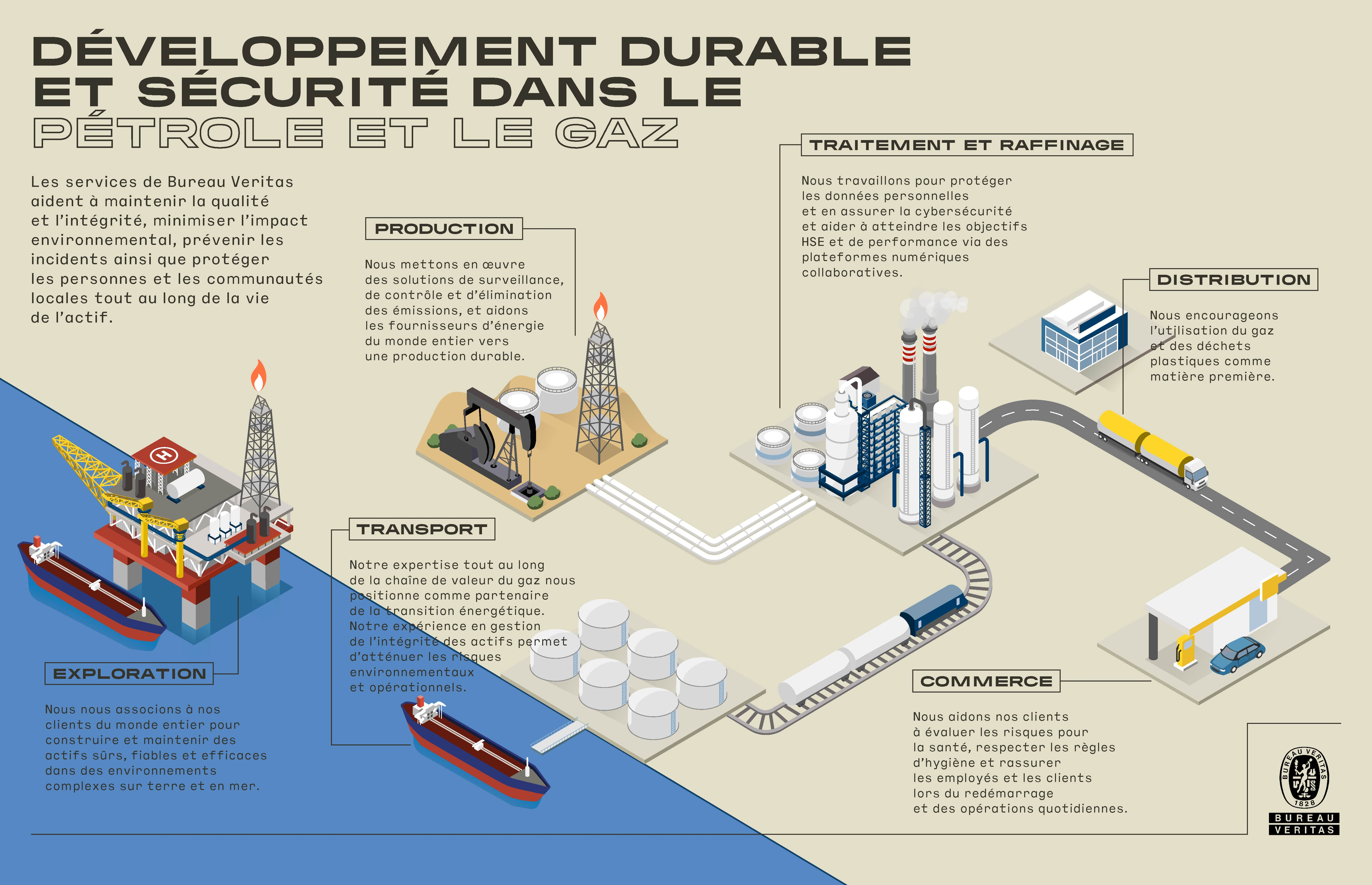 BV-OilGas-01_DevtDurable-et-securite