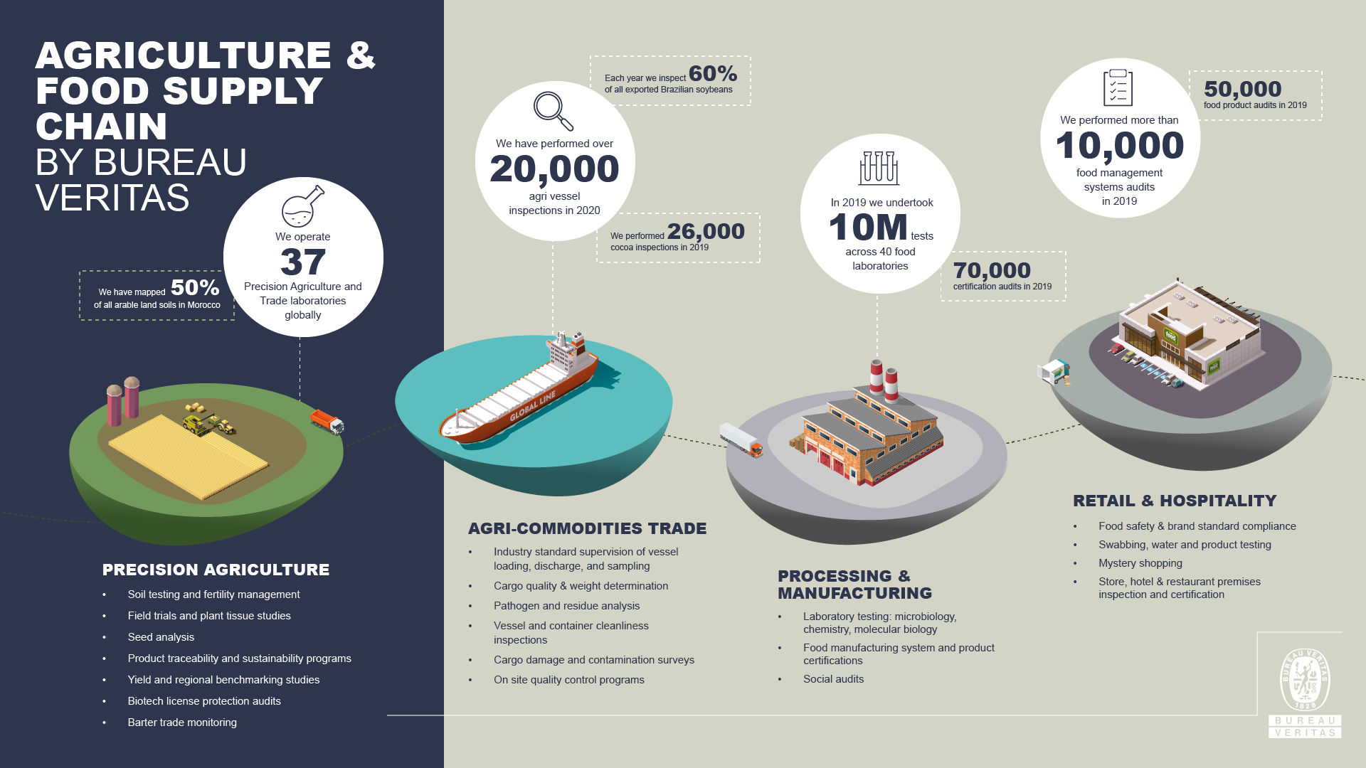 Infography Agriculture & Food Supply Chain in english