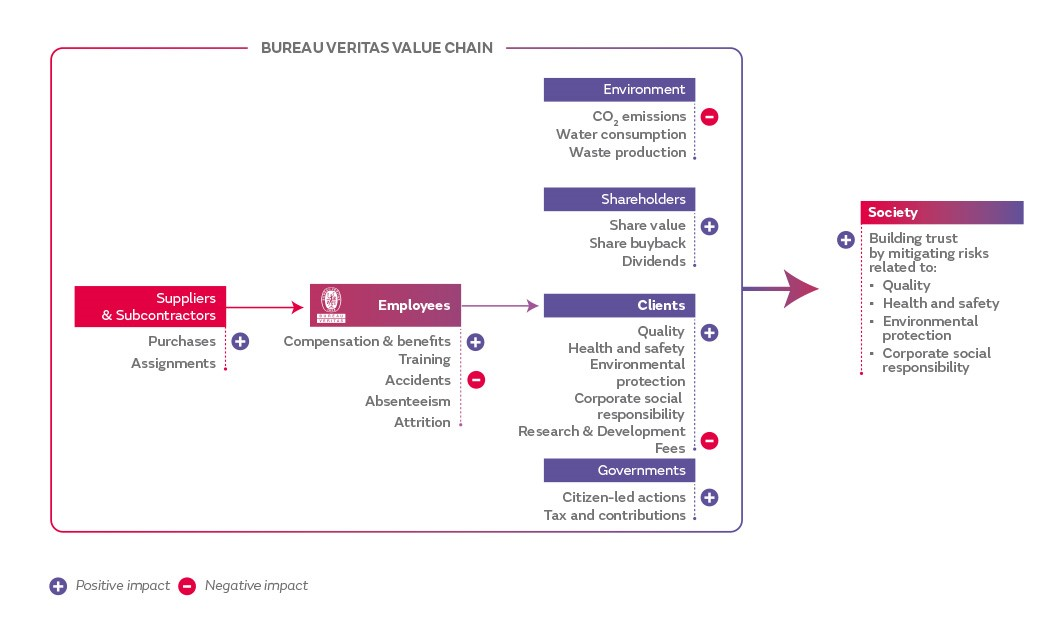 Value chain et impact positif CSR
