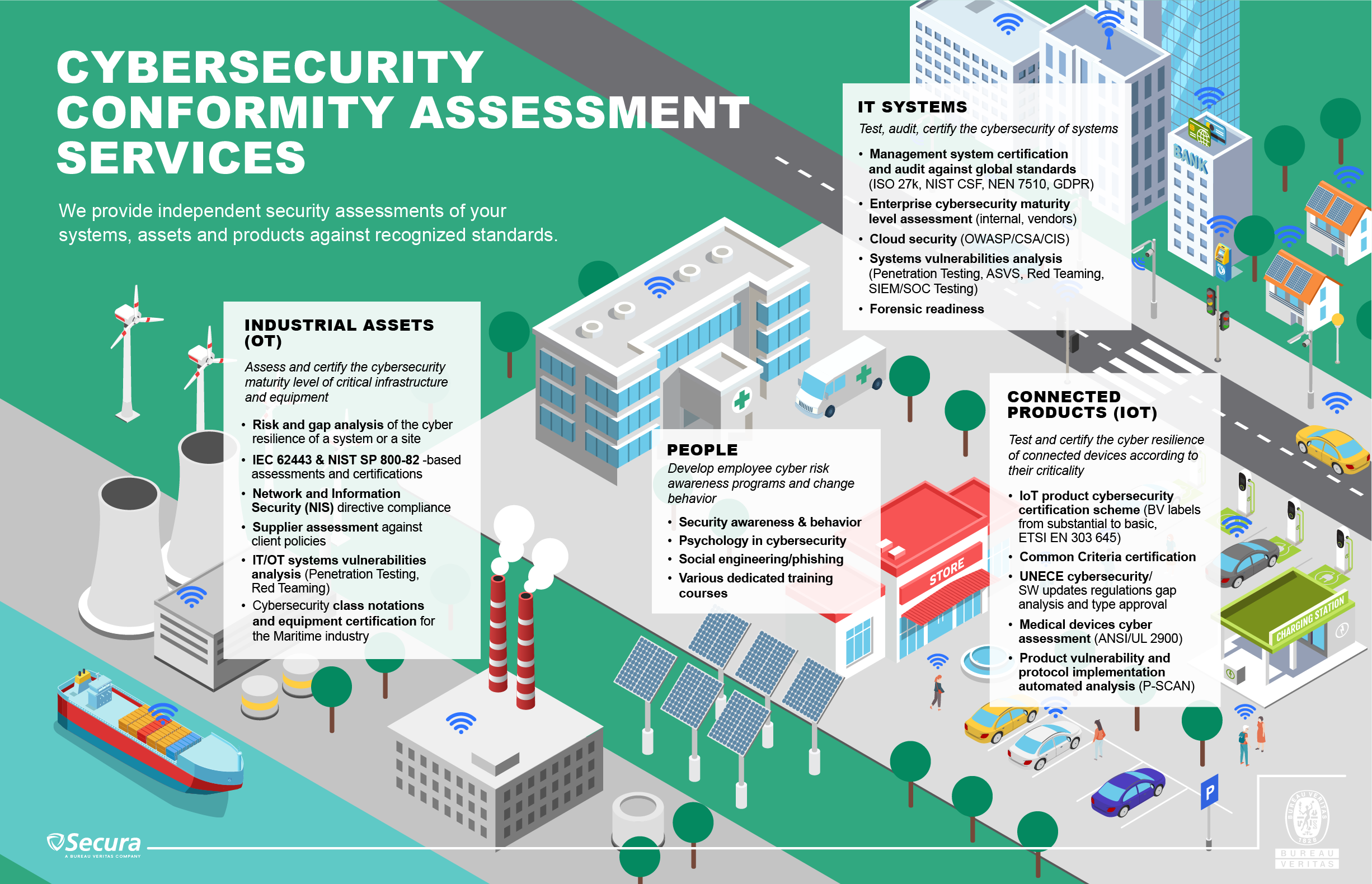 Infographics on BV cybersecurity services